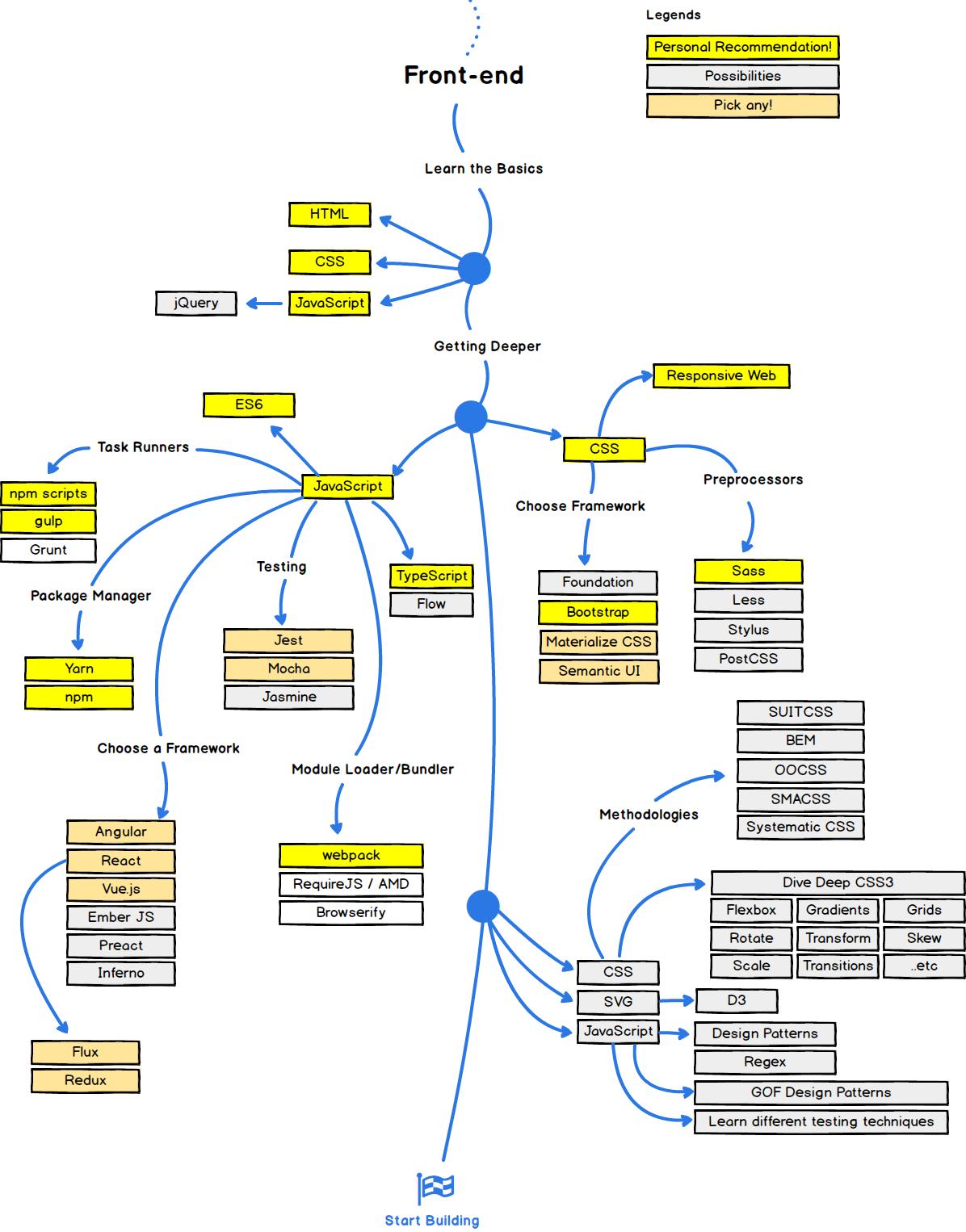 프론트엔드 개발자 로드맵