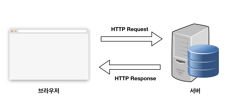 http request vs http response