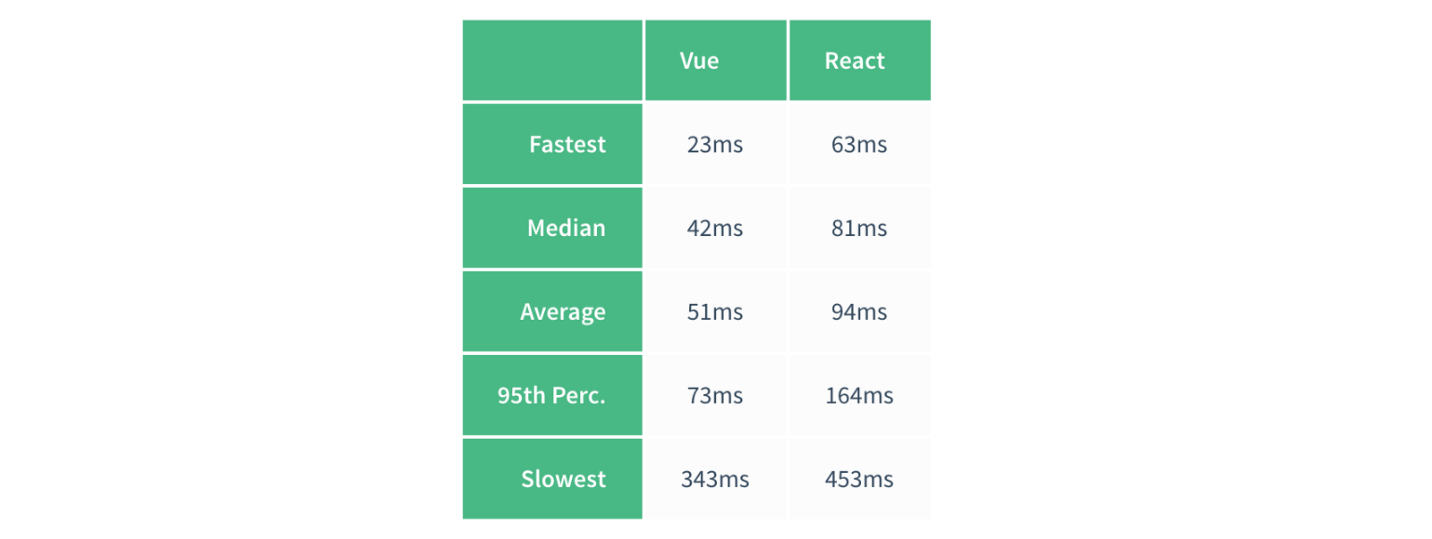 vue-vs-react