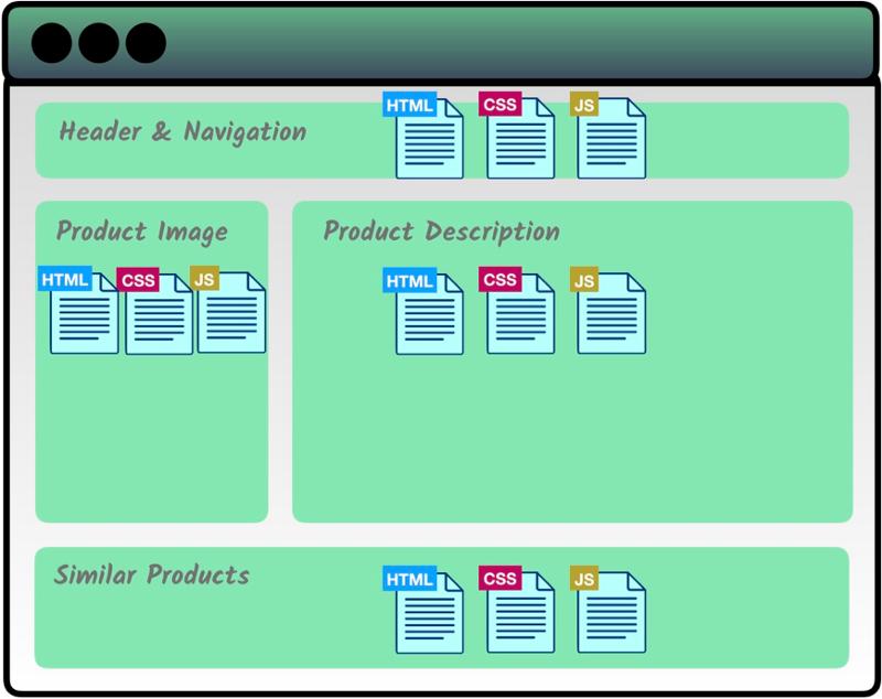 vue.js 컴포넌트로 구성한 웹 페이지 구조