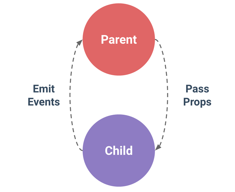 parent-child-components-relationship
