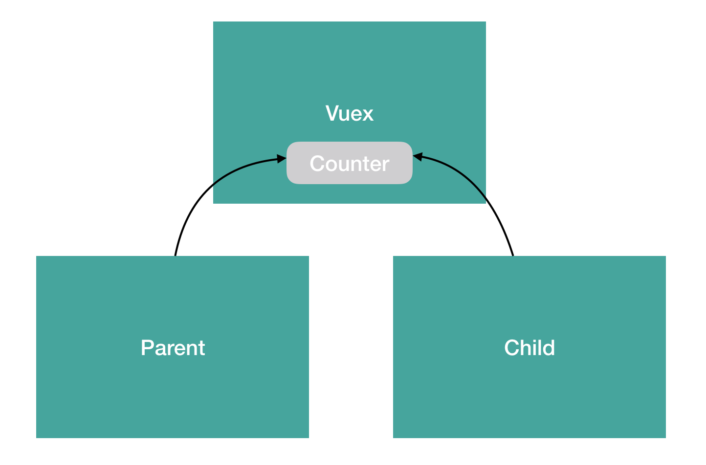 vuex-data-management